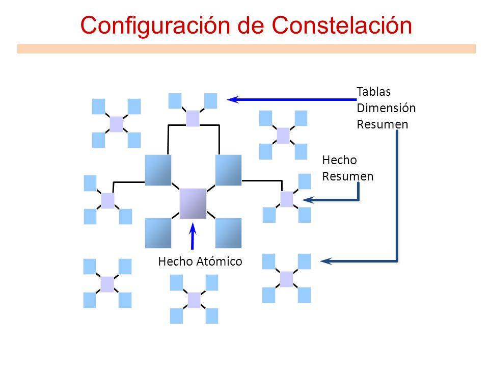 Configuración de Constelación Tablas Dimensión Resumen Hecho Atómico Hecho Resumen