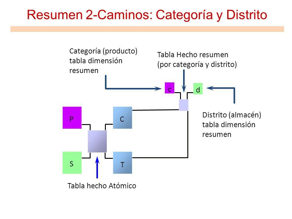 Resumen 2-Caminos: Categoría y Distrito Distrito (almacén) tabla dimensión resumen Tabla hecho Atómico Tabla Hecho resumen (por categoría y distrito)