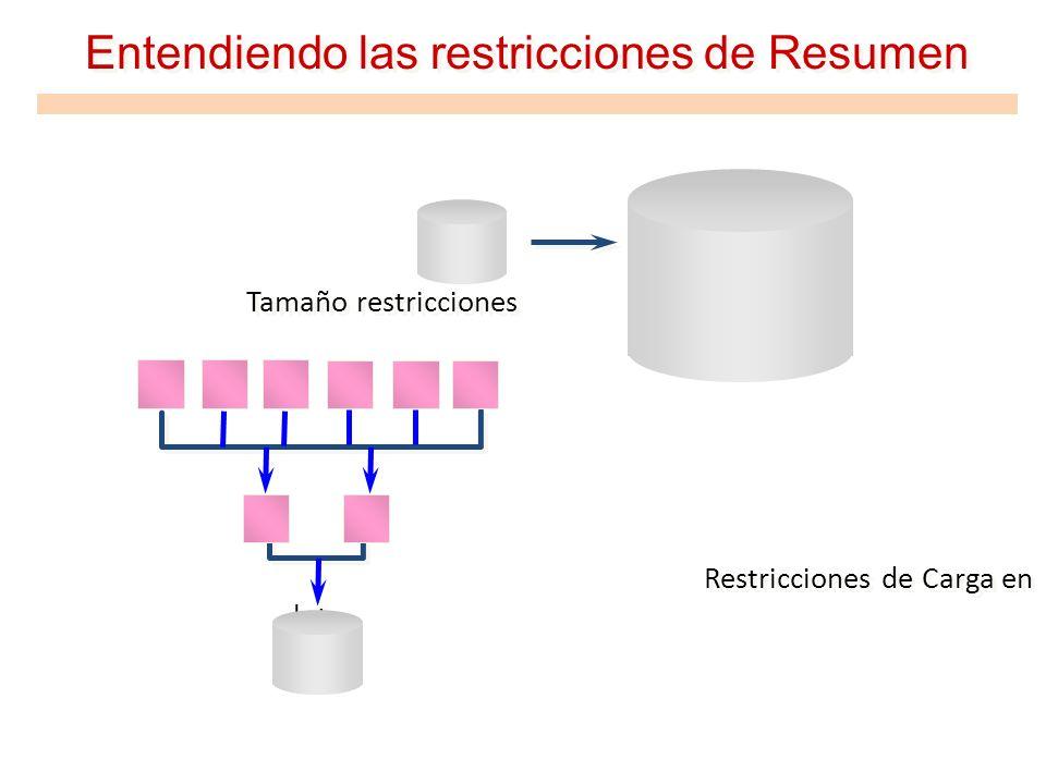Entendiendo las restricciones de Resumen Tamaño restricciones Restricciones de Carga en lote Tamaño restricciones Restricciones de Carga en lote