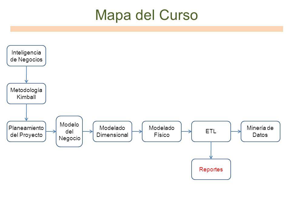 Mapa del Curso Inteligencia de Negocios Metodología Kimball Planeamiento del Proyecto Modelo del Negocio Modelado Dimensional Modelado Físico ETL Repo