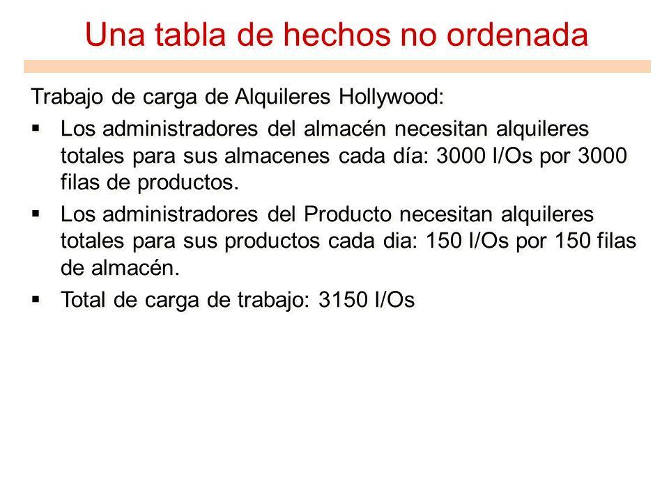 Una tabla de hechos no ordenada Trabajo de carga de Alquileres Hollywood: Los administradores del almacén necesitan alquileres totales para sus almace