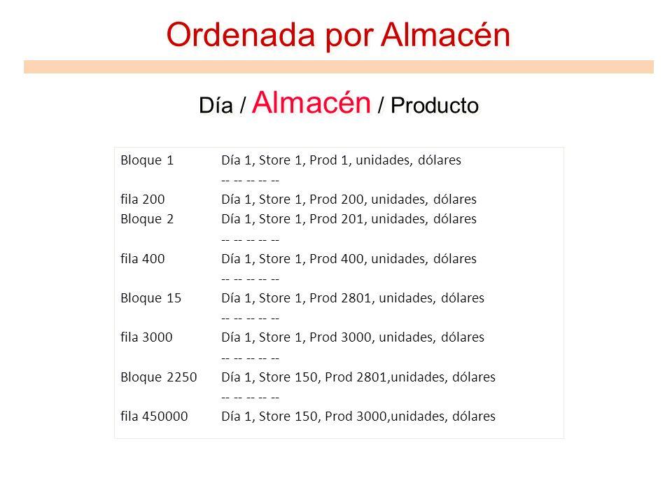 Ordenada por Almacén Día / Almacén / Producto Bloque 1Día 1, Store 1, Prod 1, unidades, dólares -- -- -- -- -- fila 200Día 1, Store 1, Prod 200, unida