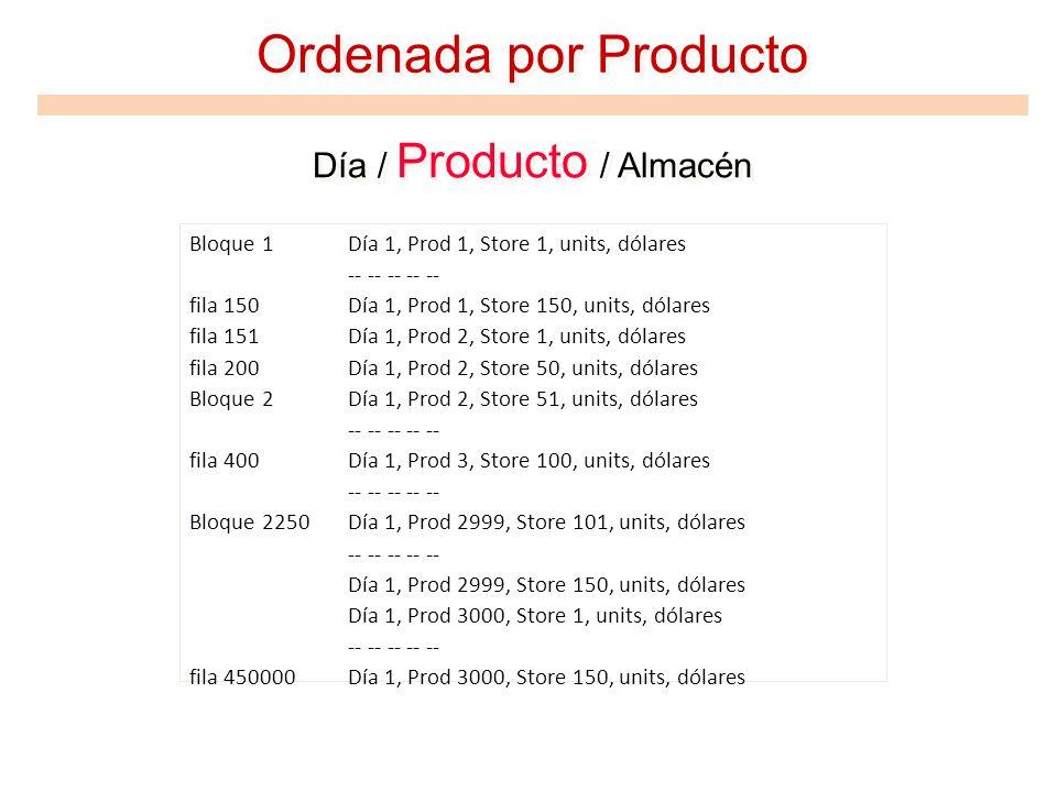 Ordenada por Producto Día / Producto / Almacén Bloque 1Día 1, Prod 1, Store 1, units, dólares -- -- -- -- -- fila 150Día 1, Prod 1, Store 150, units,