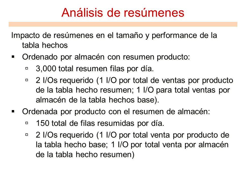 Análisis de resúmenes Impacto de resúmenes en el tamaño y performance de la tabla hechos Ordenado por almacén con resumen producto: 3,000 total resume
