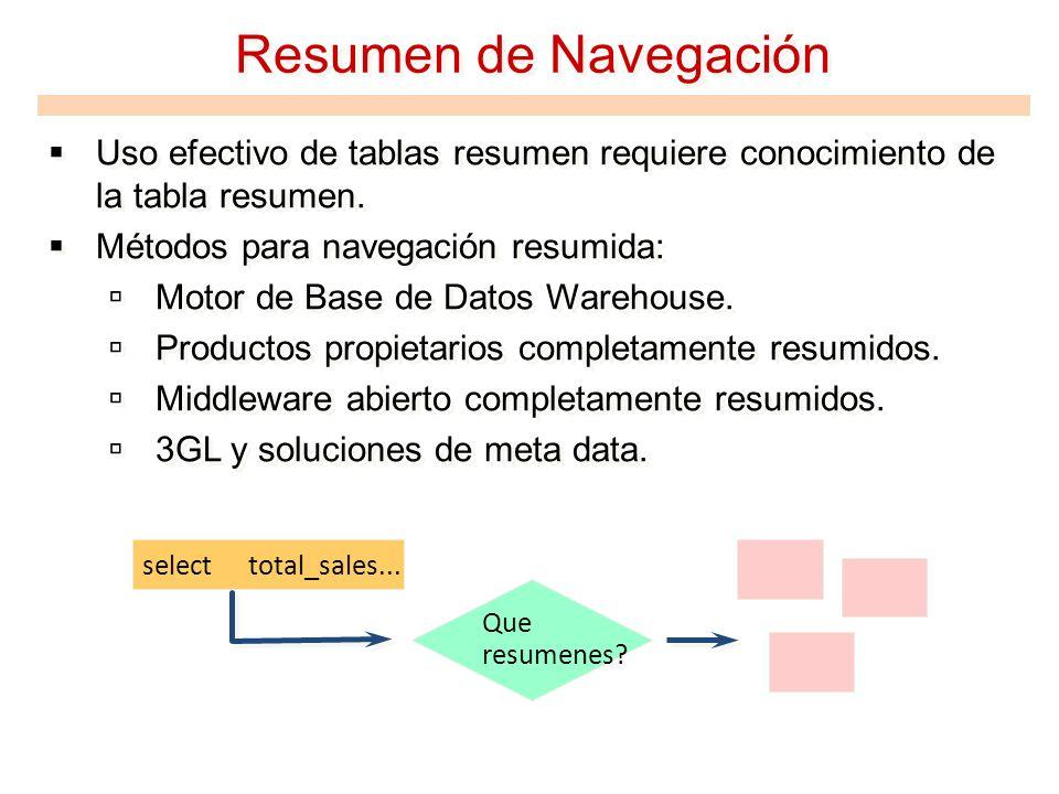 Resumen de Navegación Uso efectivo de tablas resumen requiere conocimiento de la tabla resumen. Métodos para navegación resumida: Motor de Base de Dat