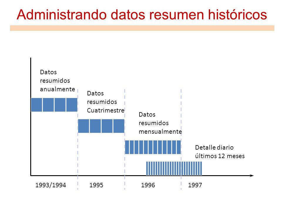Administrando datos resumen históricos 1997199619951993/1994 Detalle diario últimos 12 meses Datos resumidos mensualmente Datos resumidos Cuatrimestre