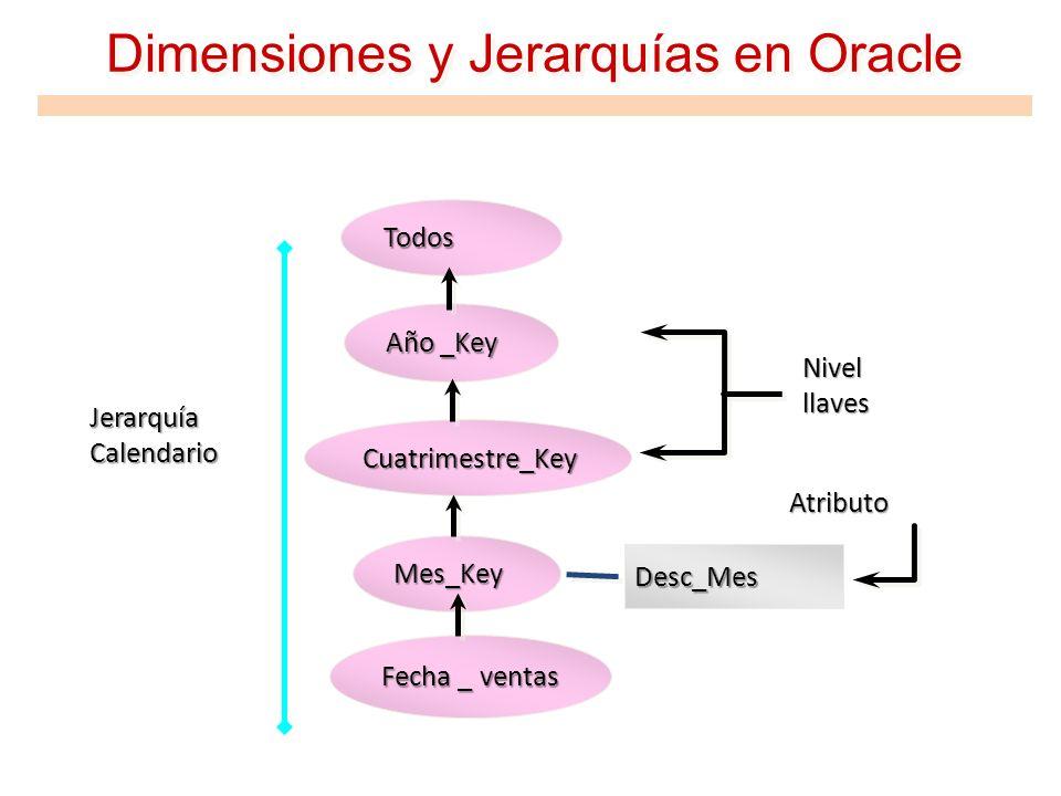 Año _Key Cuatrimestre_Key Mes_Key Dimensiones y Jerarquías en Oracle Todos Jerarquía Calendario Fecha _ ventas Desc_Mes Nivel llaves Atributo