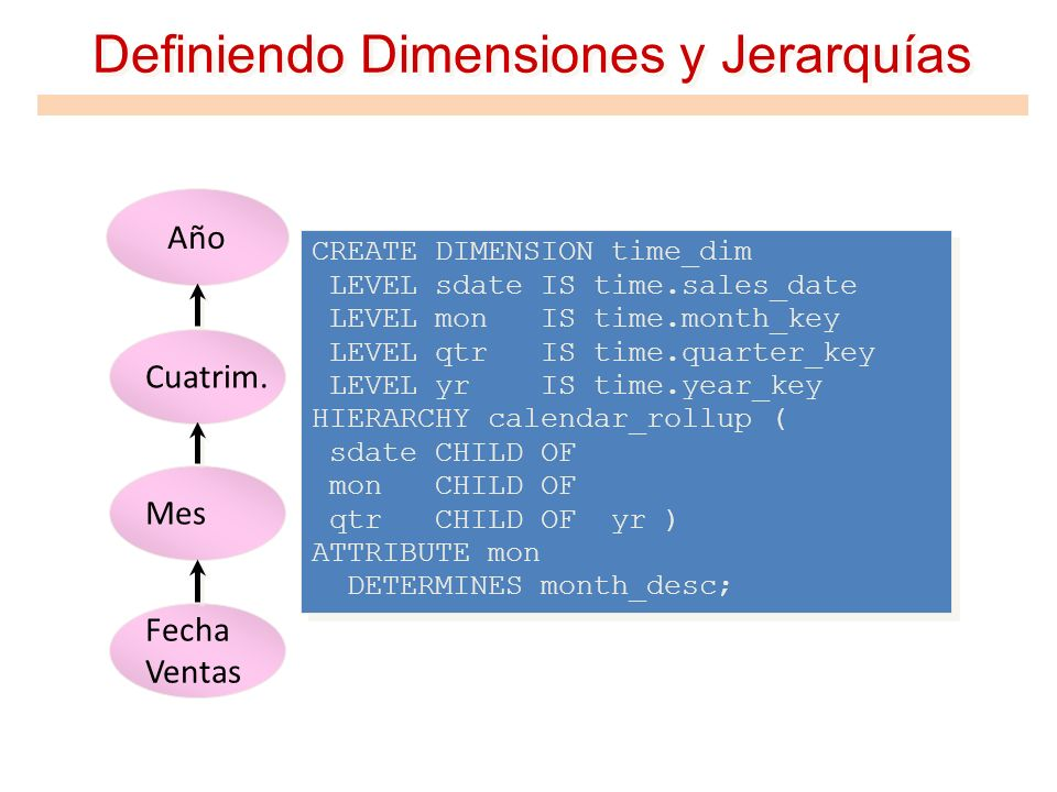 Definiendo Dimensiones y Jerarquías CREATE DIMENSION time_dim LEVEL sdate IS time.sales_date LEVEL mon IS time.month_key LEVEL qtr IS time.quarter_key
