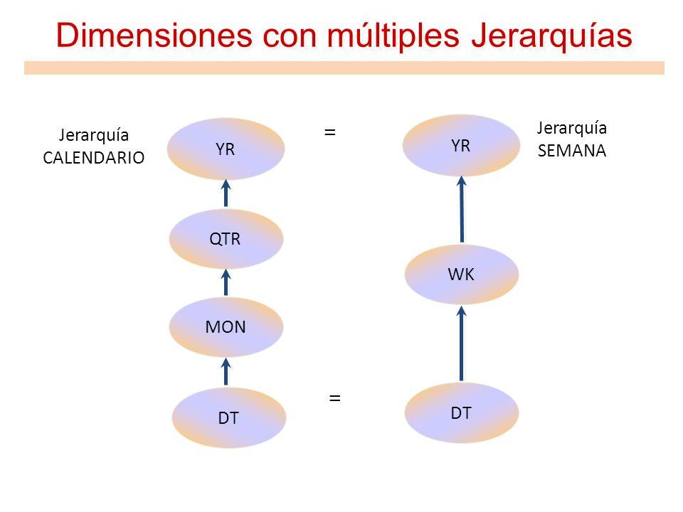 Dimensiones con múltiples Jerarquías YR QTR MON YR WK DT Jerarquía CALENDARIO Jerarquía SEMANA = =
