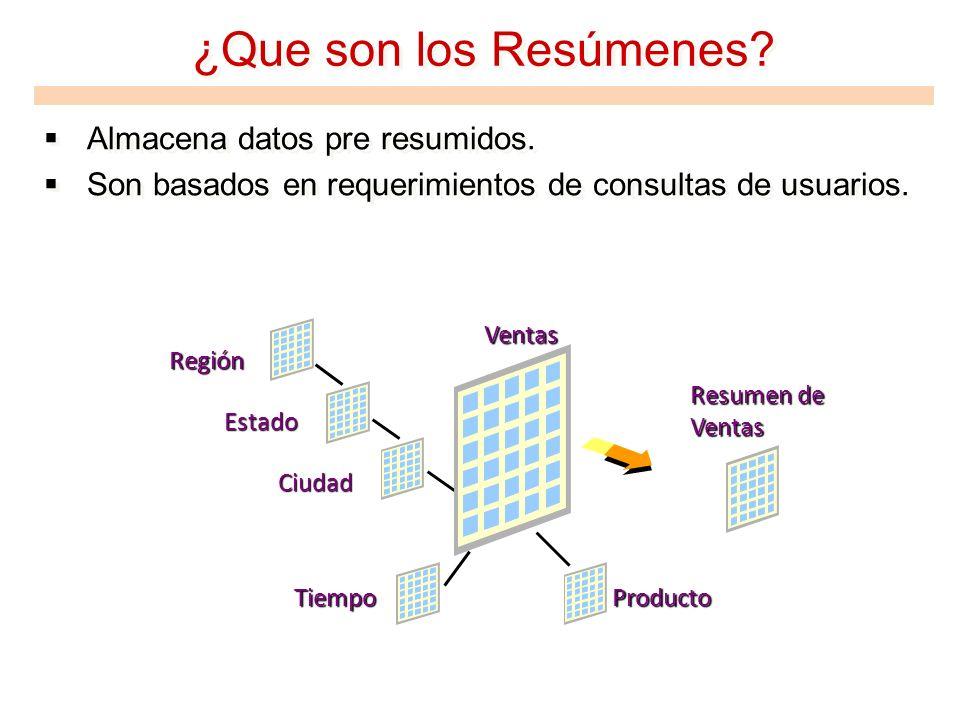¿Que son los Resúmenes? Almacena datos pre resumidos. Son basados en requerimientos de consultas de usuarios. Almacena datos pre resumidos. Son basado