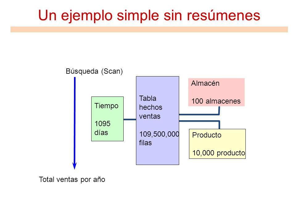 Un ejemplo simple sin resúmenes Tiempo 1095 días Tabla hechos ventas 109,500,000 filas Producto 10,000 producto Almacén 100 almacenes Búsqueda (Scan)