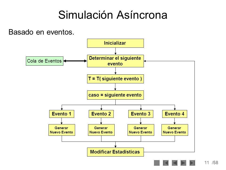 11/58 Simulación Asíncrona Basado en eventos. Inicializar Determinar el siguiente evento T = T( siguiente evento ) Evento 1 Cola de Eventos caso = sig