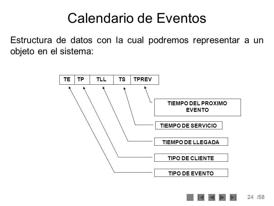 24/58 Calendario de Eventos TIEMPO DE LLEGADA TIPO DE CLIENTE TIPO DE EVENTO TIEMPO DE SERVICIO TETLLTPREVTPTS TIEMPO DEL PROXIMO EVENTO Estructura de