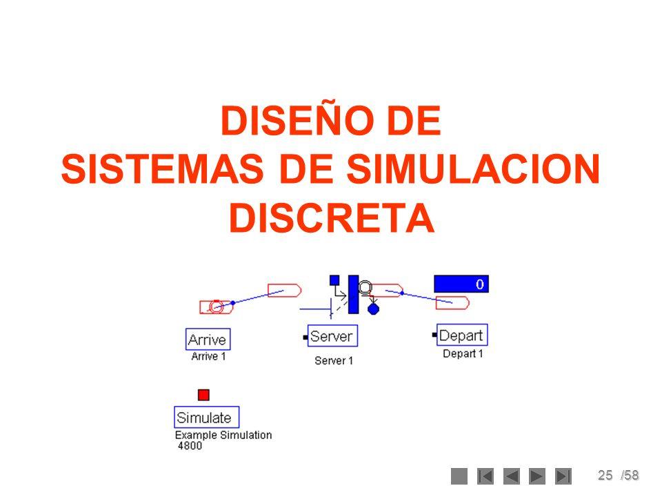 25/58 DISEÑO DE SISTEMAS DE SIMULACION DISCRETA
