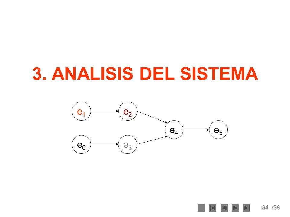 34/58 3. ANALISIS DEL SISTEMA e1e1 e3e3 e2e2 e4e4 e5e5 e6e6