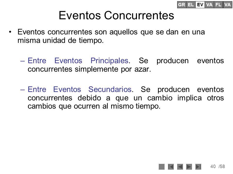 40/58 Eventos Concurrentes Eventos concurrentes son aquellos que se dan en una misma unidad de tiempo. –Entre Eventos Principales. Se producen eventos