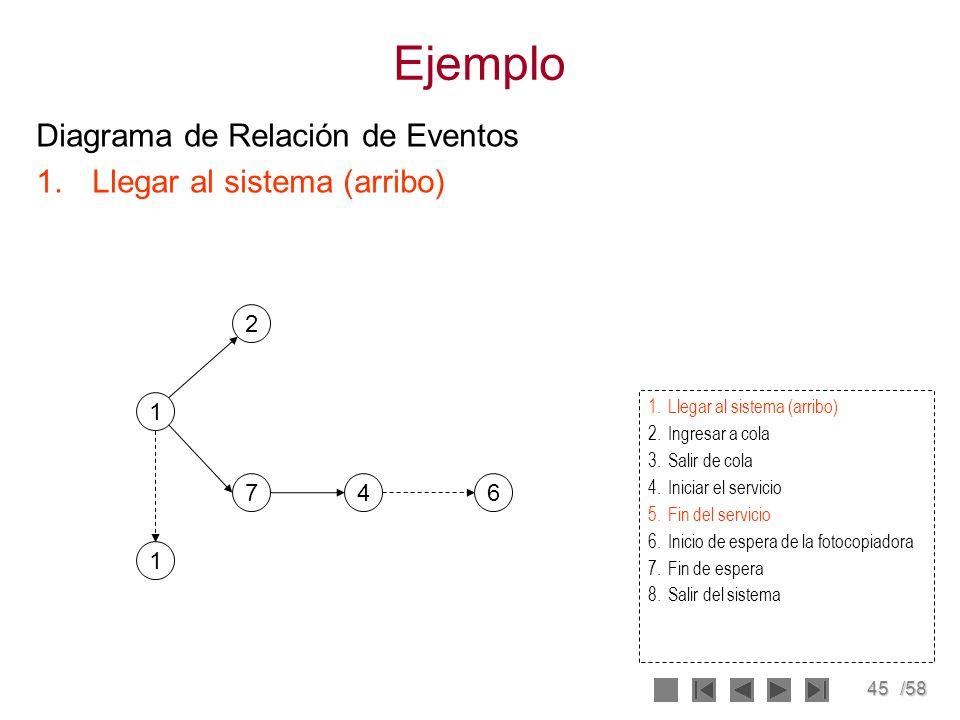 45/58 Ejemplo Diagrama de Relación de Eventos 1.Llegar al sistema (arribo) 1 7 2 46 2.Ingresar a cola 3.Salir de cola 4.Iniciar el servicio 5.Fin del