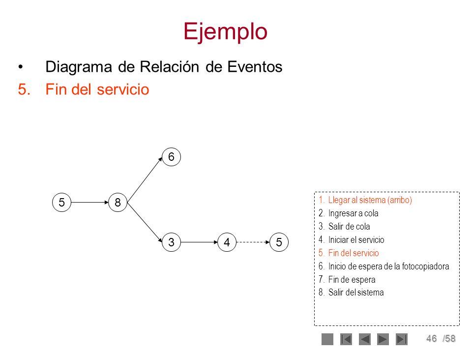 46/58 Ejemplo Diagrama de Relación de Eventos 5.Fin del servicio 5 6 345 8 1.Llegar al sistema (arribo) 2.Ingresar a cola 3.Salir de cola 4.Iniciar el