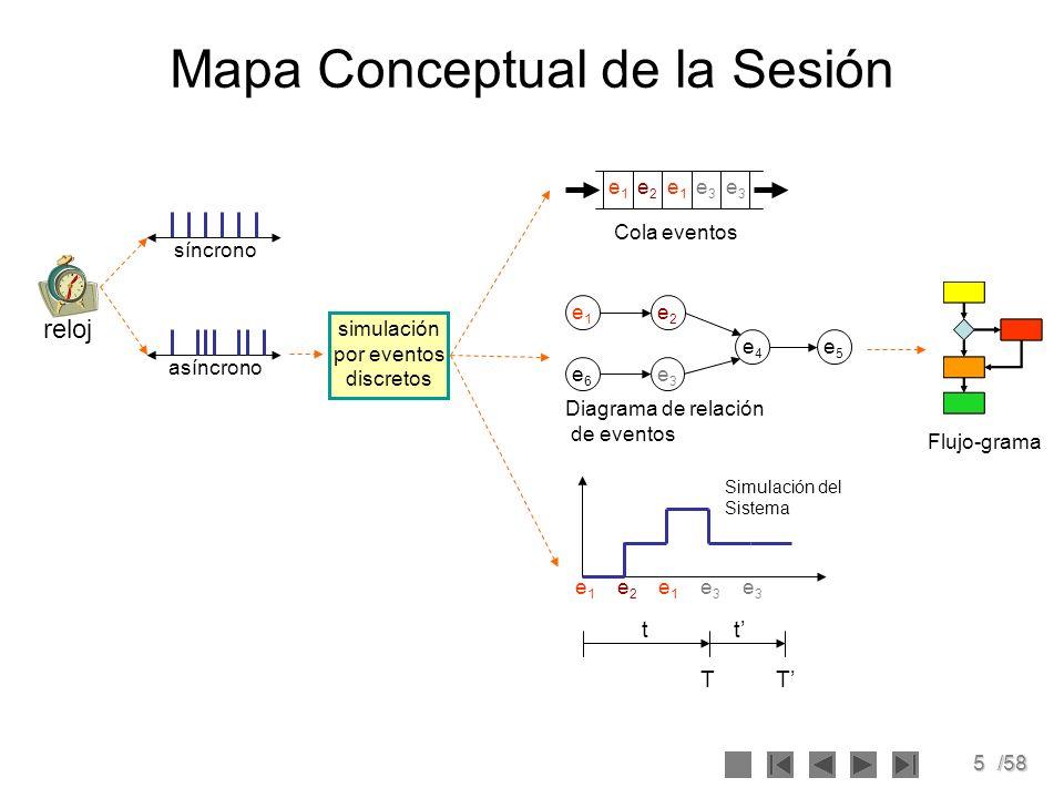 5/58 Mapa Conceptual de la Sesión síncrono asíncrono simulación por eventos discretos e1e1 e3e3 e2e2 e4e4 e5e5 e6e6 Diagrama de relación de eventos e1