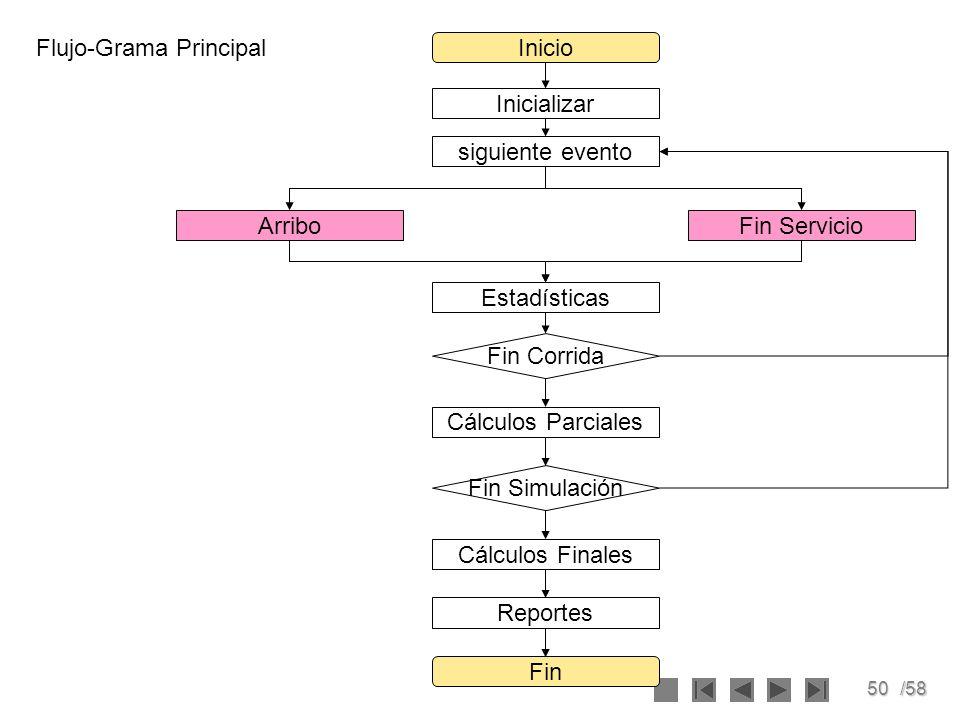 50/58 Inicializar Inicio Fin siguiente evento ArriboFin Servicio Estadísticas Fin Corrida Cálculos Parciales Fin Simulación Cálculos Finales Reportes
