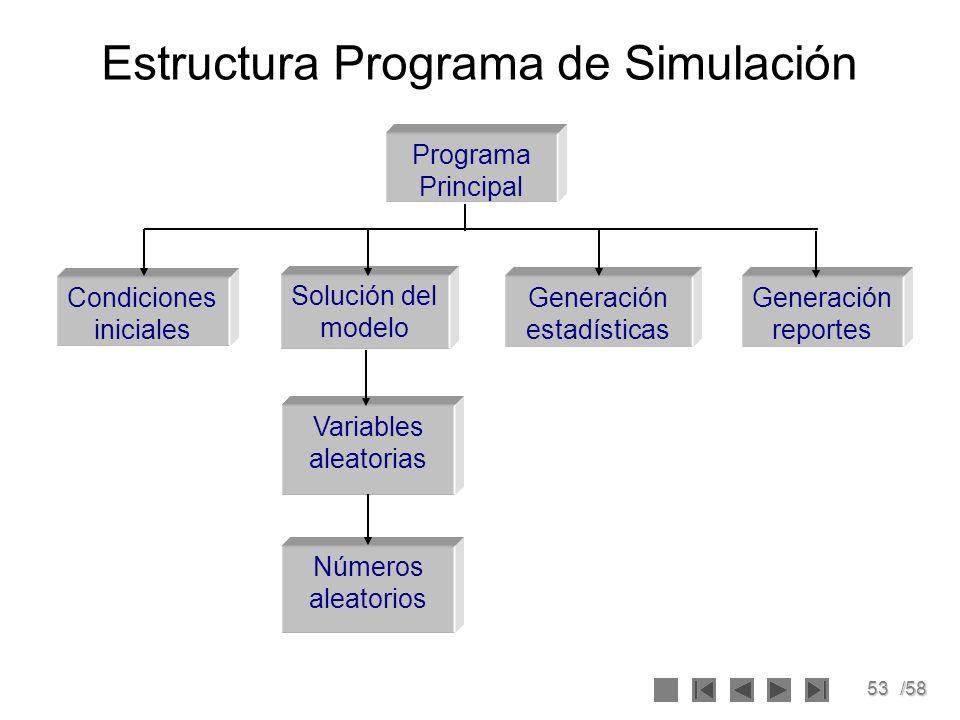 53/58 Estructura Programa de Simulación Programa Principal Generación estadísticas Condiciones iniciales Solución del modelo Variables aleatorias Núme