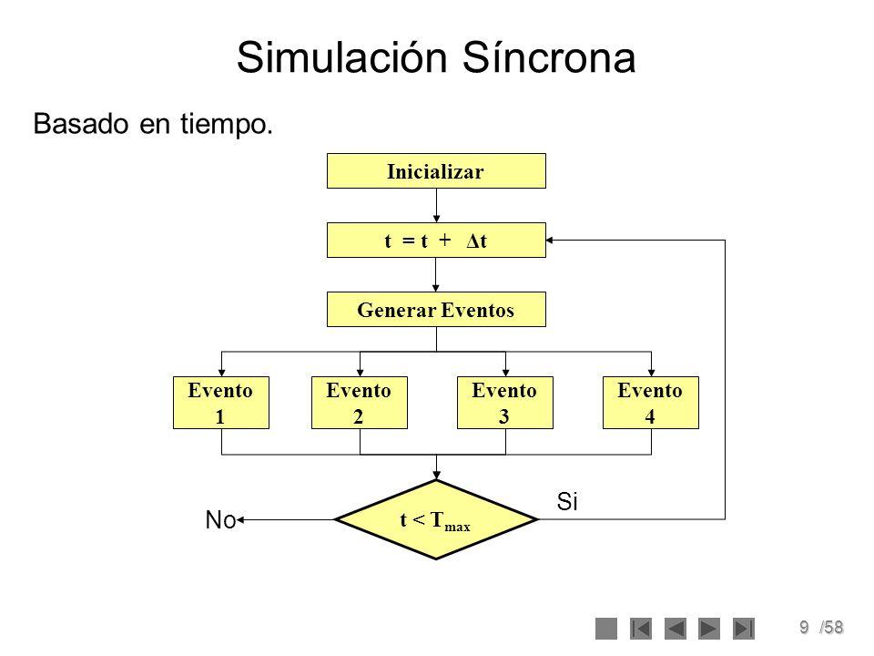 9/58 Simulación Síncrona Basado en tiempo. Inicializar t = t + Δt Generar Eventos Evento 4 Evento 3 Evento 2 Evento 1 t < T max No Si