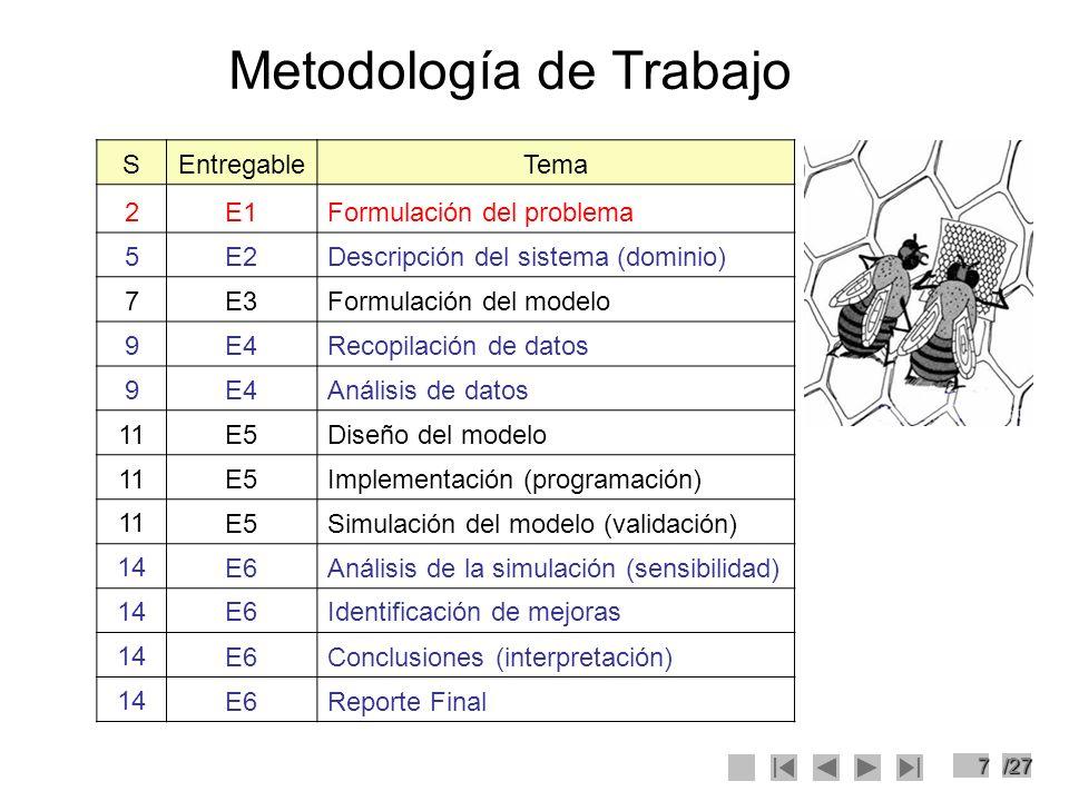 7/27 Metodología de Trabajo SEntregableTema 2E1Formulación del problema 5E2Descripción del sistema (dominio) 7E3Formulación del modelo 9E4Recopilación