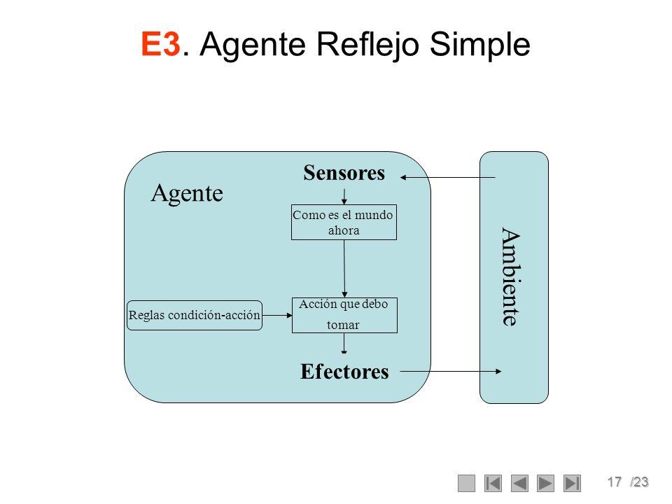 17/23 E3. Agente Reflejo Simple Ambiente Agente Como es el mundo ahora Acción que debo tomar Reglas condición-acción Sensores Efectores
