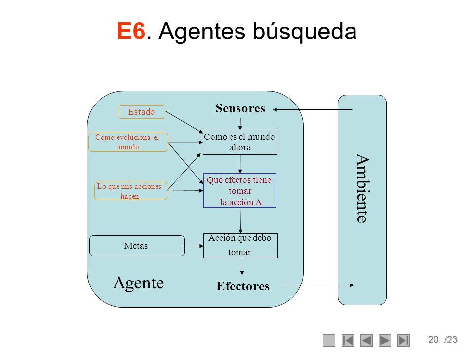 20/23 E6. Agentes búsqueda Ambiente Agente Como es el mundo ahora Acción que debo tomar Metas Sensores Efectores Estado Como evoluciona el mundo Lo qu