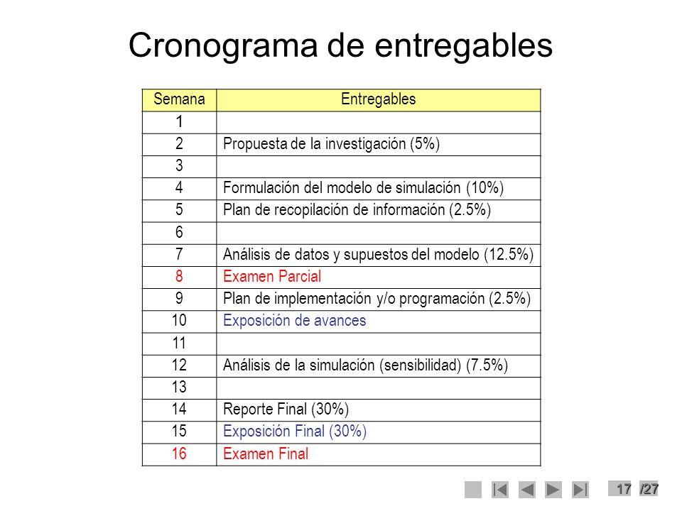 17/27 Cronograma de entregables SemanaEntregables 1 2Propuesta de la investigación (5%) 3 4Formulación del modelo de simulación (10%) 5Plan de recopil