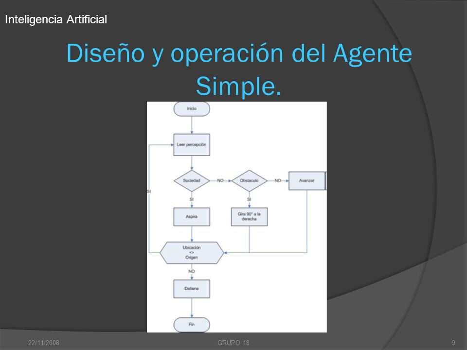 22/11/2008GRUPO 189 Diseño y operación del Agente Simple. Inteligencia Artificial