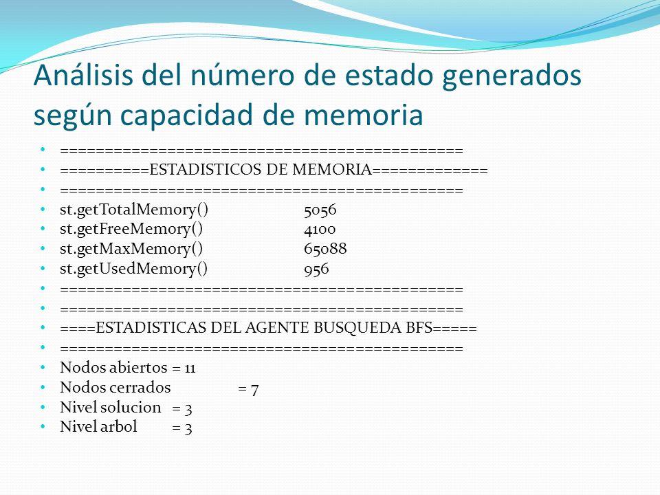Análisis del número de estado generados según capacidad de memoria ============================================= ==========ESTADISTICOS DE MEMORIA============= ============================================= st.getTotalMemory()5056 st.getFreeMemory()4100 st.getMaxMemory()65088 st.getUsedMemory()956 ============================================= ====ESTADISTICAS DEL AGENTE BUSQUEDA BFS===== ============================================= Nodos abiertos = 11 Nodos cerrados = 7 Nivel solucion= 3 Nivel arbol = 3