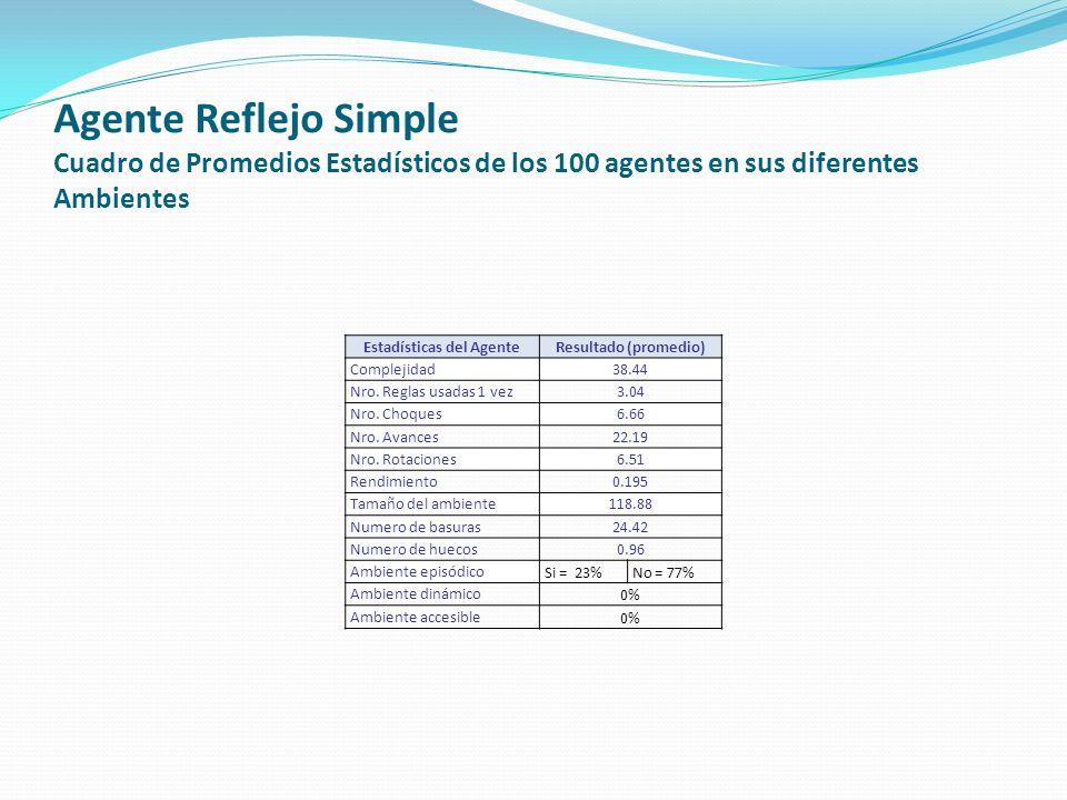 Agente Reflejo Simple Cuadro de Promedios Estadísticos de los 100 agentes en sus diferentes Ambientes Estadísticas del AgenteResultado (promedio) Complejidad38.44 Nro.