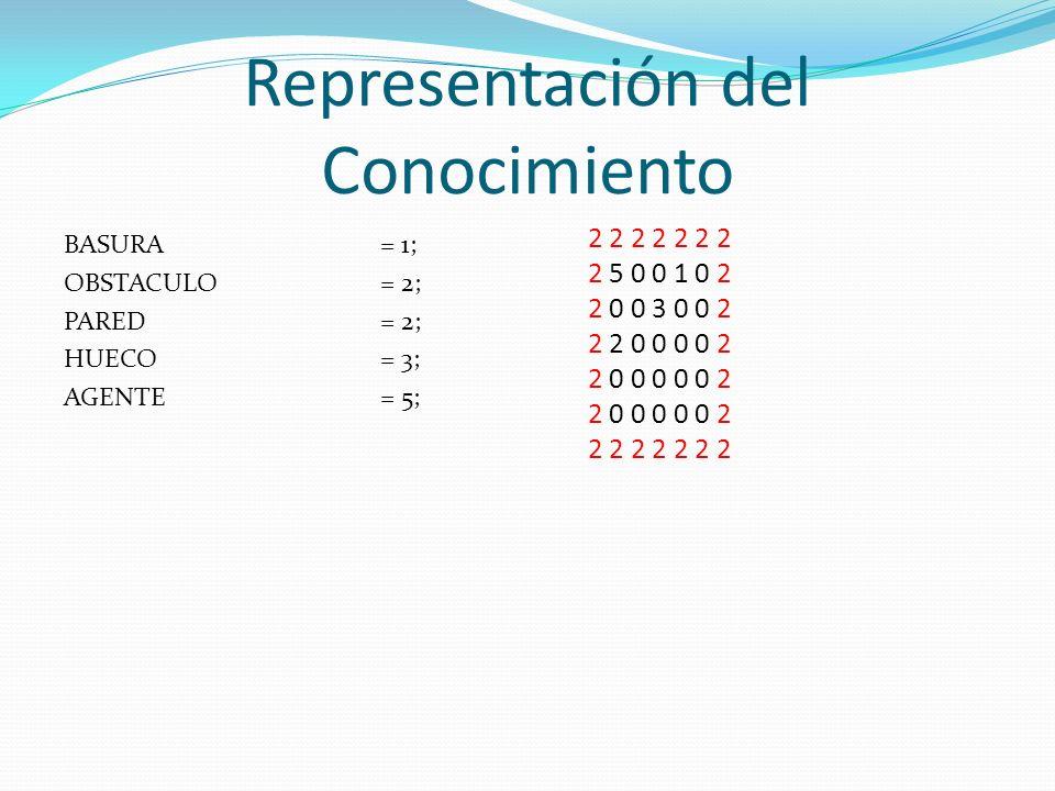 Representación del Conocimiento BASURA = 1; OBSTACULO = 2; PARED = 2; HUECO = 3; AGENTE = 5; 2 2 2 2 2 2 2 2 5 0 0 1 0 2 2 0 0 3 0 0 2 2 2 0 0 0 0 2 2 0 0 0 0 0 2 2 2 2 2 2 2 2