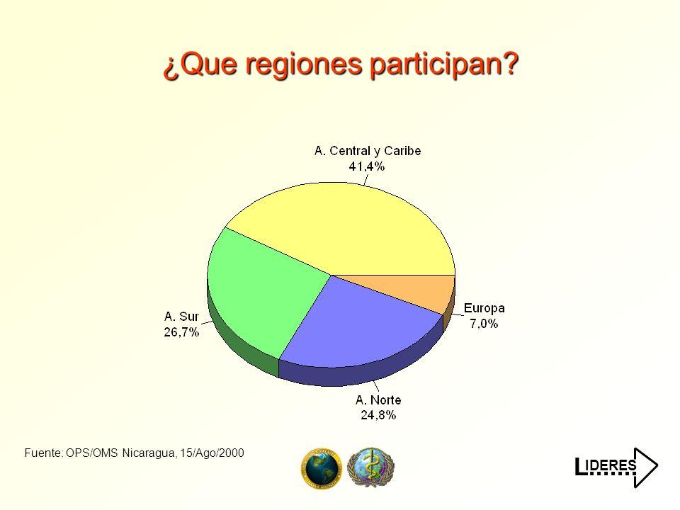 IDERES L.......¿Que paises de América Central y Caribe participan.