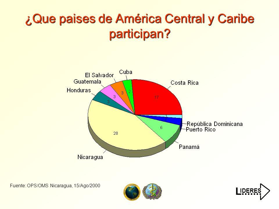 IDERES L....... ¿Que paises de América Central y Caribe participan? Fuente: OPS/OMS Nicaragua, 15/Ago/2000