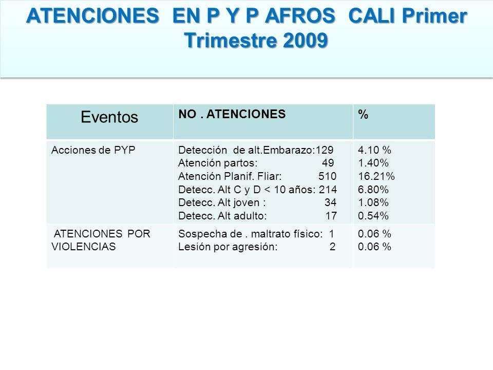 ATENCIONES EN P Y P AFROS CALI Primer Trimestre 2009 Eventos NO. ATENCIONES% Acciones de PYPDetección de alt.Embarazo:129 Atención partos: 49 Atención