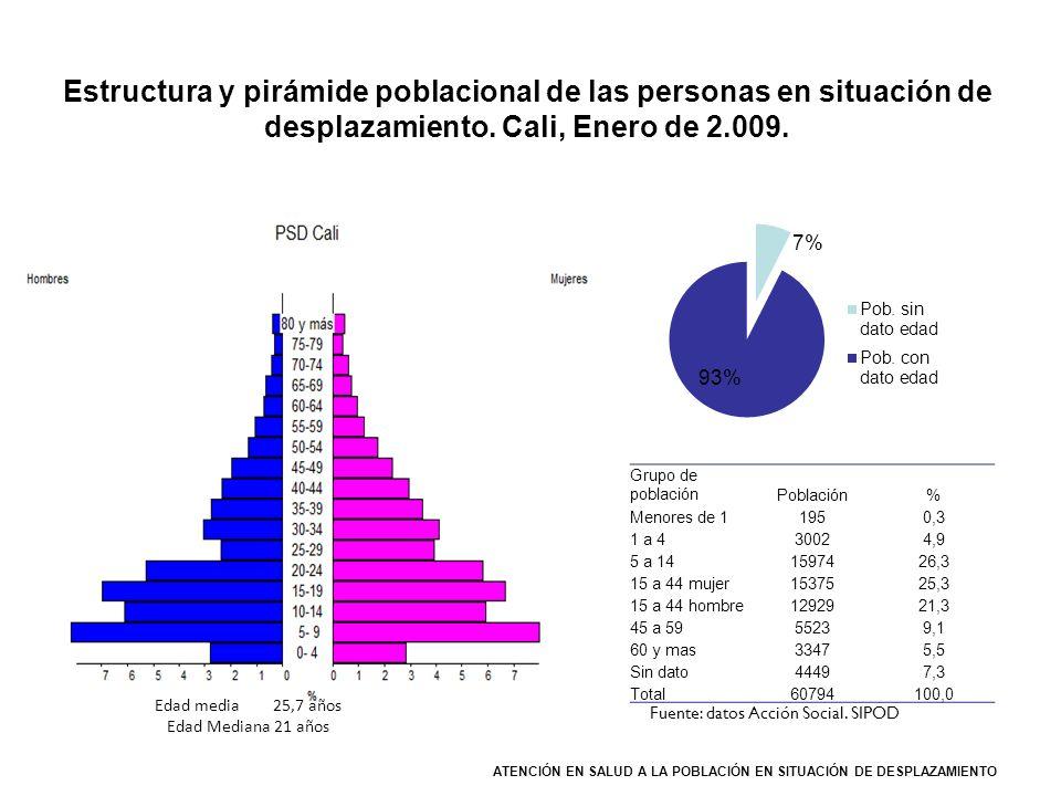 ATENCIÓN EN SALUD A LA POBLACIÓN EN SITUACIÓN DE DESPLAZAMIENTO Estructura y pirámide poblacional de las personas en situación de desplazamiento. Cali