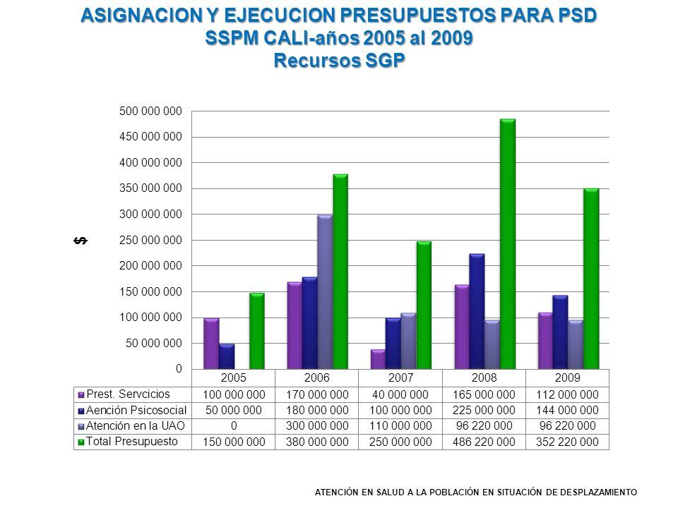 ASIGNACION Y EJECUCION PRESUPUESTOS PARA PSD SSPM CALI-años 2005 al 2009 Recursos SGP ATENCIÓN EN SALUD A LA POBLACIÓN EN SITUACIÓN DE DESPLAZAMIENTO