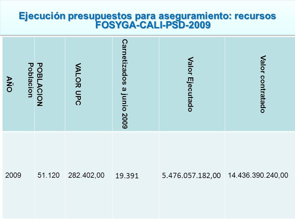 Ejecución presupuestos para aseguramiento: recursos FOSYGA-CALI-PSD-2009 AÑO POBLACIONPoblacion VALOR UPC Carnetizados a junio 2009 Valor Ejecutado Va