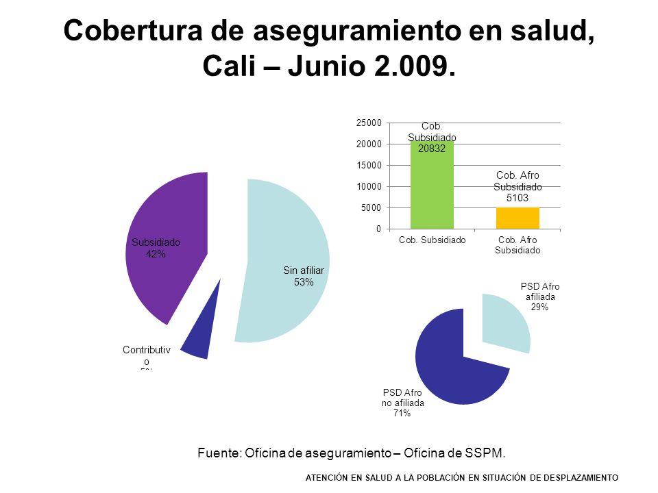 Cobertura de aseguramiento en salud, Cali – Junio 2.009. ATENCIÓN EN SALUD A LA POBLACIÓN EN SITUACIÓN DE DESPLAZAMIENTO Fuente: Oficina de aseguramie