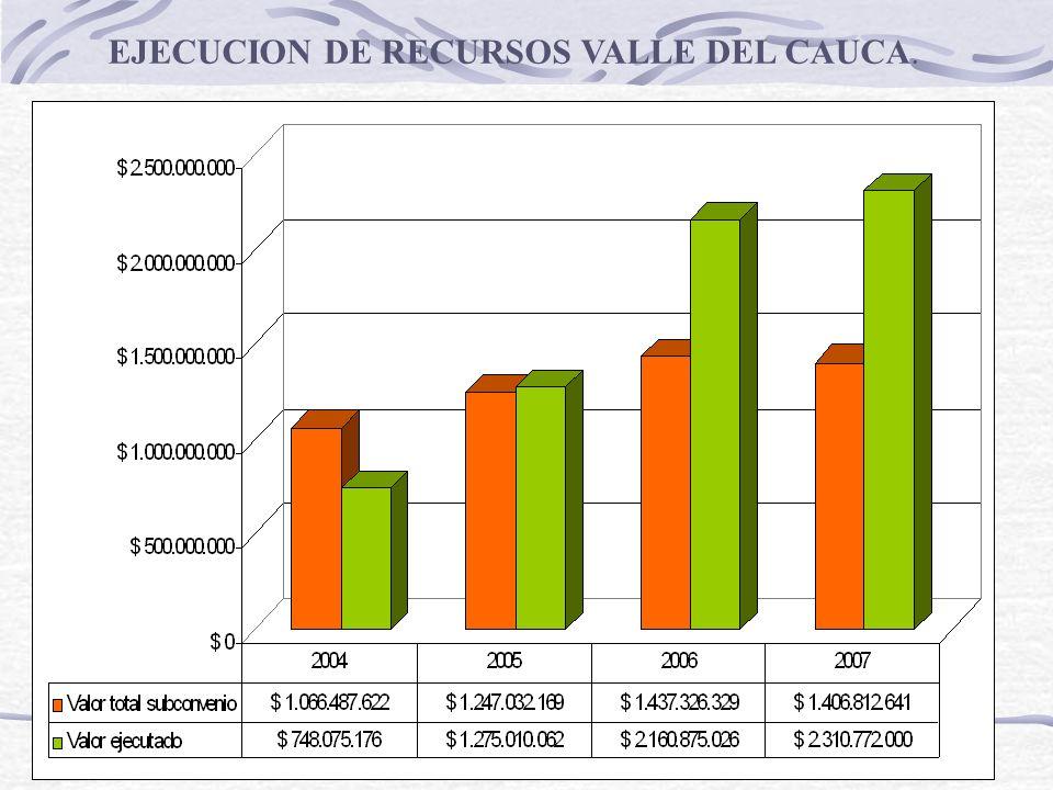 EJECUCION DE RECURSOS VALLE DEL CAUCA.