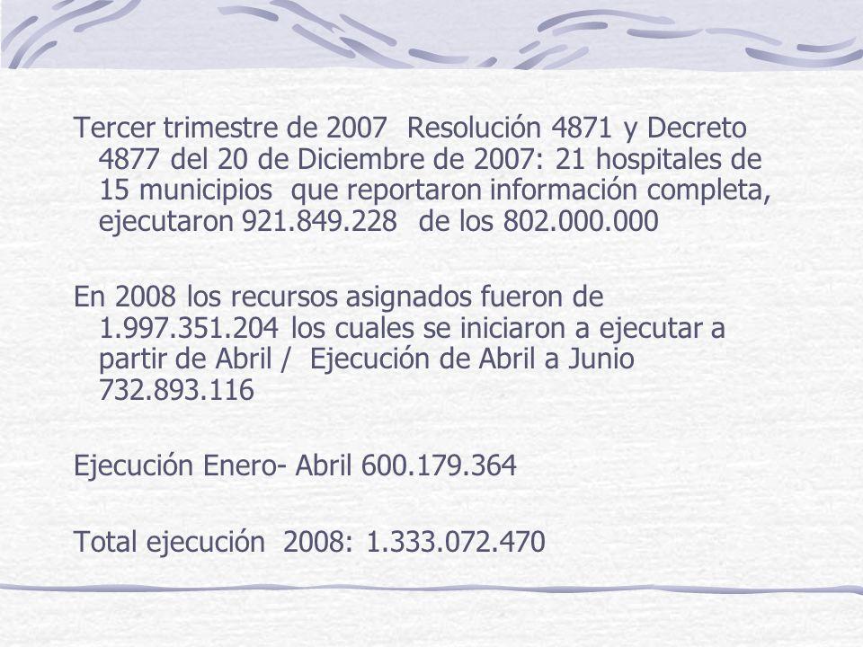 Tercer trimestre de 2007 Resolución 4871 y Decreto 4877 del 20 de Diciembre de 2007: 21 hospitales de 15 municipios que reportaron información completa, ejecutaron 921.849.228 de los 802.000.000 En 2008 los recursos asignados fueron de 1.997.351.204 los cuales se iniciaron a ejecutar a partir de Abril / Ejecución de Abril a Junio 732.893.116 Ejecución Enero- Abril 600.179.364 Total ejecución 2008: 1.333.072.470
