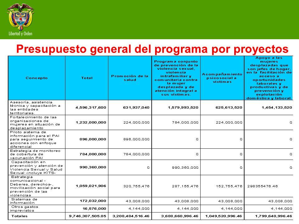 Presupuesto general del programa por proyectos