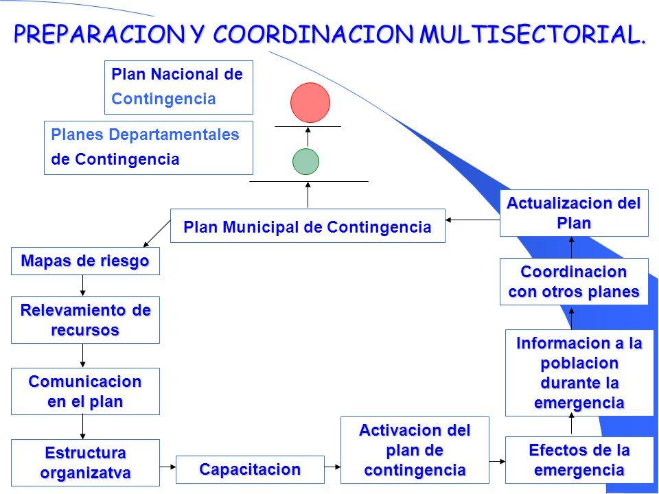PREPARACION Y COORDINACION MULTISECTORIAL. Plan Municipal de Contingencia Plan Nacional de Contingencia Planes Departamentales de Contingencia Mapas d