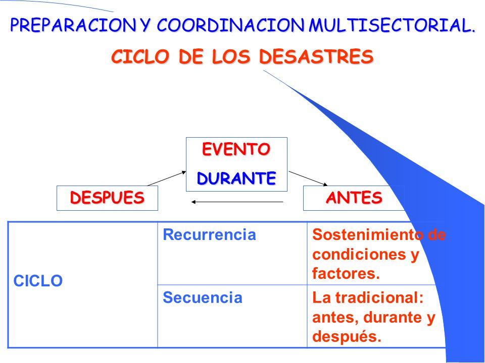 PREPARACION Y COORDINACION MULTISECTORIAL. CICLO DE LOS DESASTRES EVENTODURANTE DESPUESANTES CICLO RecurrenciaSostenimiento de condiciones y factores.