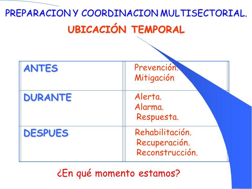 PREPARACION Y COORDINACION MULTISECTORIAL. UBICACIÓN TEMPORAL ANTES Prevención. Mitigación DURANTE Alerta. Alarma. Respuesta. DESPUES Rehabilitación.