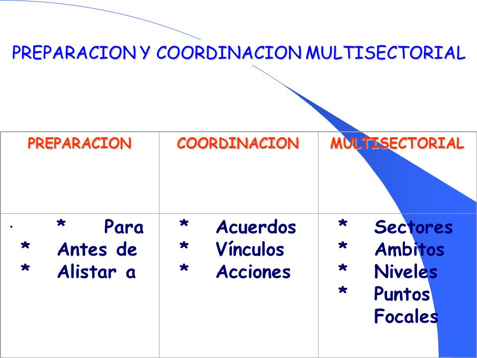 PREPARACION Y COORDINACION MULTISECTORIAL PREPARACIONCOORDINACIONMULTISECTORIAL · *Para *Antes de * Alistar a *Acuerdos *Vínculos *Acciones *Sectores