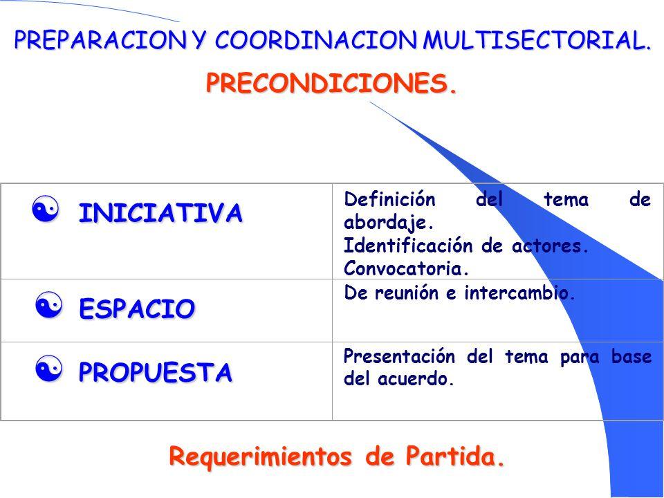 PREPARACION Y COORDINACION MULTISECTORIAL. PRECONDICIONES. INICIATIVA INICIATIVA Definición del tema de abordaje. Identificación de actores. Convocato