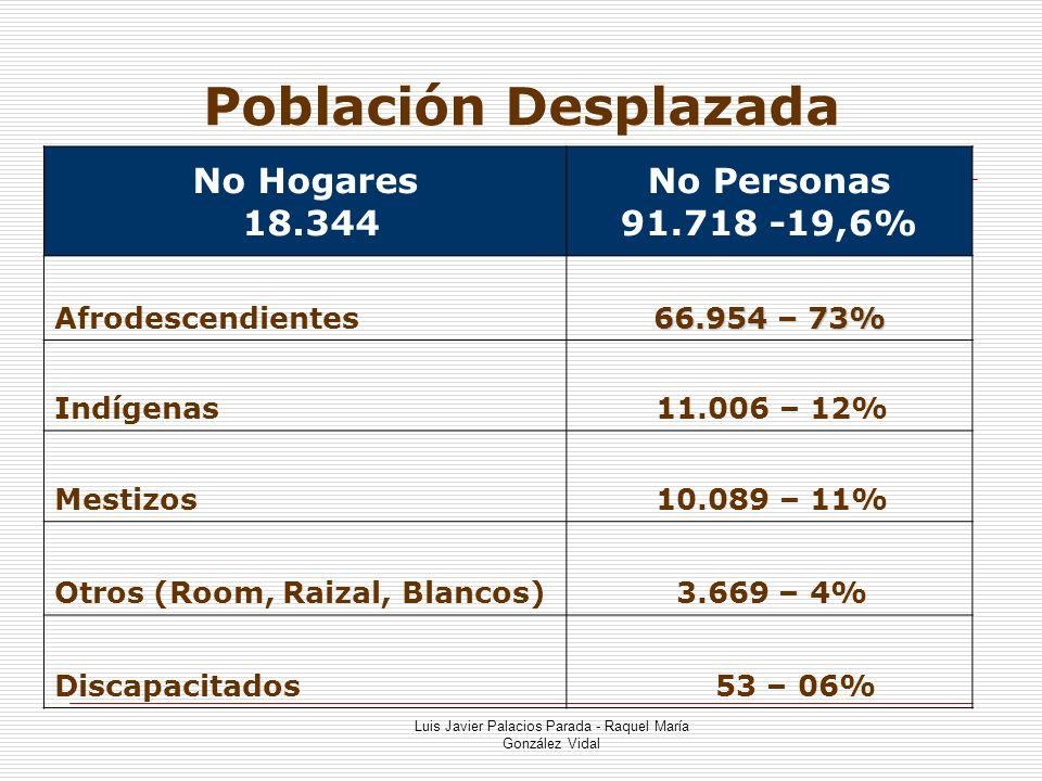 Luis Javier Palacios Parada - Raquel María González Vidal Asignación Recursos ECAT / FOSYGA RED PRESTADORA RECURSOS I Nivel $ 350.667.214 II Nivel $ 186.424.328 III Nivel l $ 84.322.154 TOTAL ASIGNADO MPS $ 621.434.428
